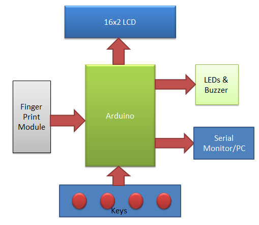 Block diagram for biometric attedance system project using arduino
