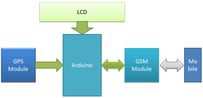 GPS and GSM based Vehicle Tracking System Block Diagram
