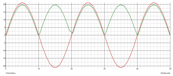 Input and output waveform