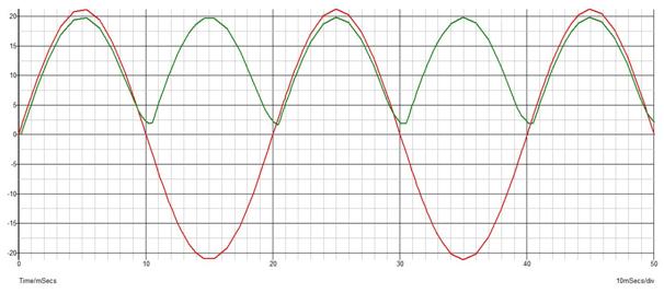 Input and Output waveform after using Capacitor as Filter