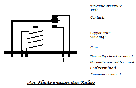 internal structure of relay what is a relay? how relay works & different types of relay 4 Pin Relay Wiring Diagram at readyjetset.co