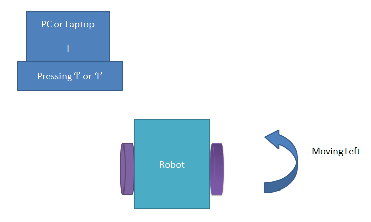 PC Controlled Robot Left Direction
