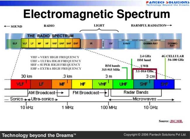 nRF24L01 electromagnatic spectrum