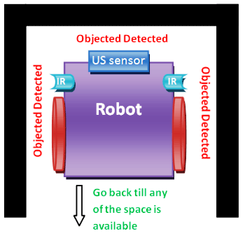 obstacle avoider robot move backward