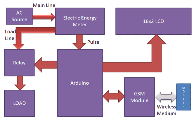 Prepaid Energy Meter Project Using Arduino