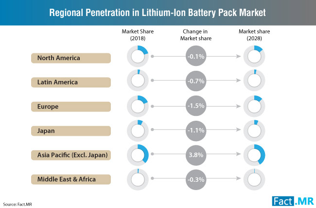 regional penetration in lithium-ion battery pack market