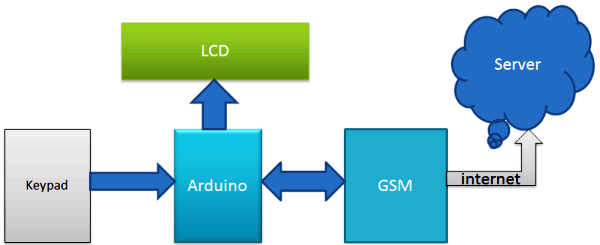 send data to webserver using GPRS GSM and arduino block diagram