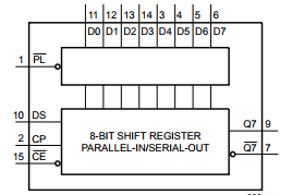 74HC165 Shift Register Functional Diagram