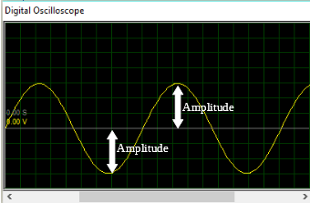 AC waveform Amplitude