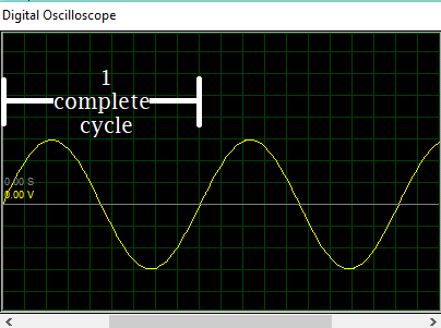 Ac-waveform one complete cycle