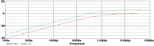 Active High Pass Filter frequency response curve