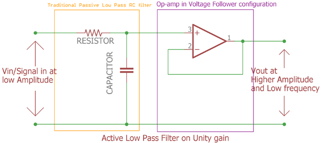 Active Low pass filter on Unity gain