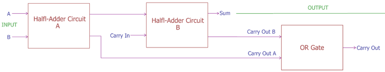 Adding Two Half Adder Circuit with OR Gate