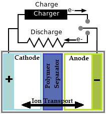 Basic Chemistry of Battery