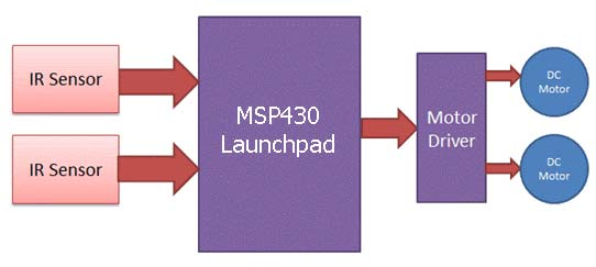 Block Diagram for Line Follower Robot Using MSP430 LaunchPad