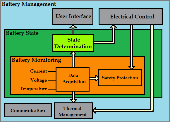 Building-Blocks of a Battery Management System