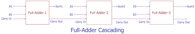 Cascading Adder Circuits