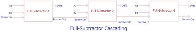 Cascading Subtractor Circuits