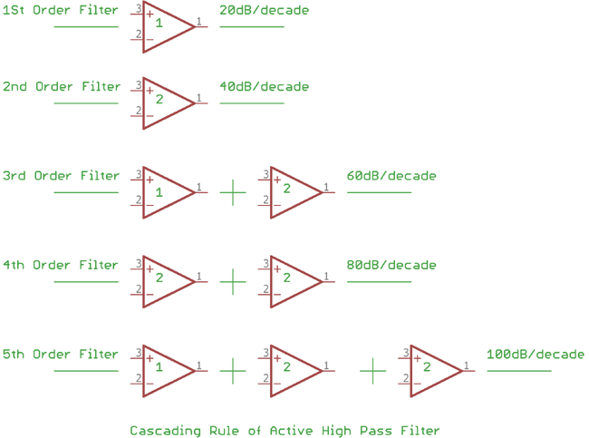Cascading rule of Active High Pass Filter