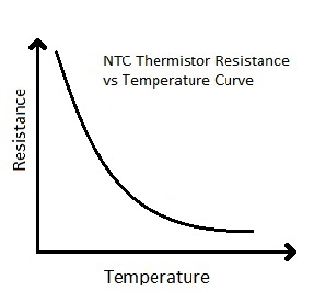 Characterstic graph of NTC thermistor