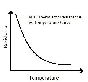 NTC termistörünün karakteristik grafiği