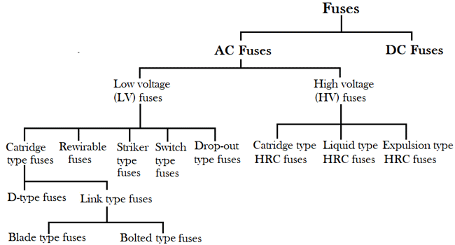 Incredible What Is Fuse Different Types Of Fuses And Working Wiring Cloud Brecesaoduqqnet