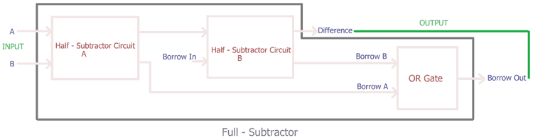 Combining two Half Subtractor to make a Full Subtractor