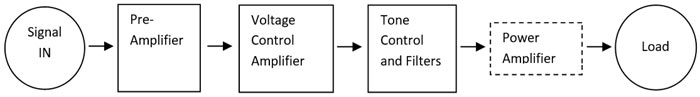 Construction Topology for Amplifiers
