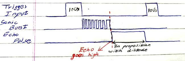 Correct working pulse diagram of HC SR04 ultrasonic sensor