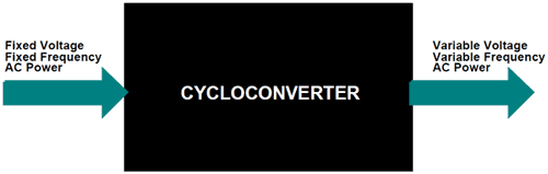 What is Cycloconverter – Types, Working Principle, Circuits and