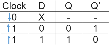 D Flip Flop Truth Table