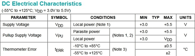 DC-electrical characteristics with an external supply