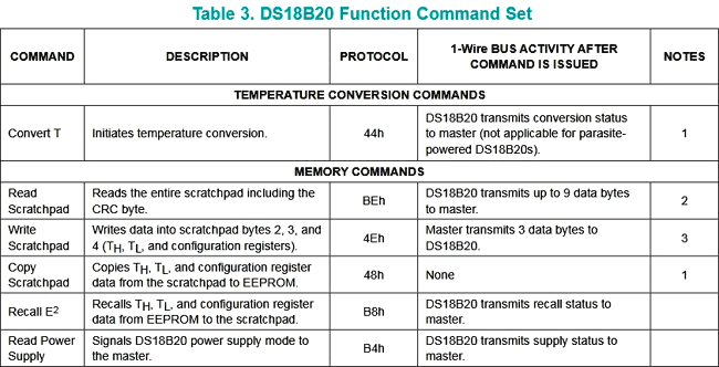 DS18B20 Function commands set