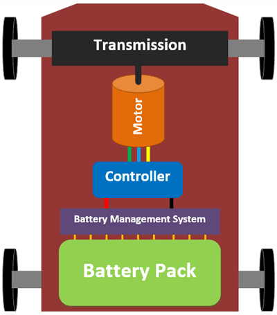 Electric Car Block Diagram
