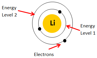 Electron configuration of the Lithium