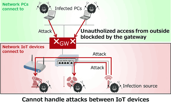 Existing technology Network separation by a gateway