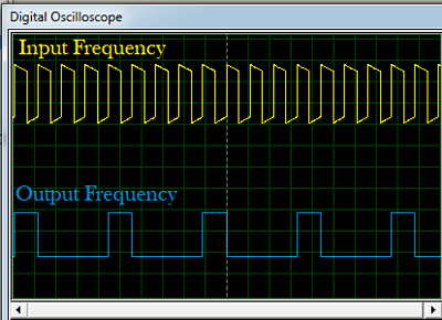 F/4 frequency division using 555 timer IC
