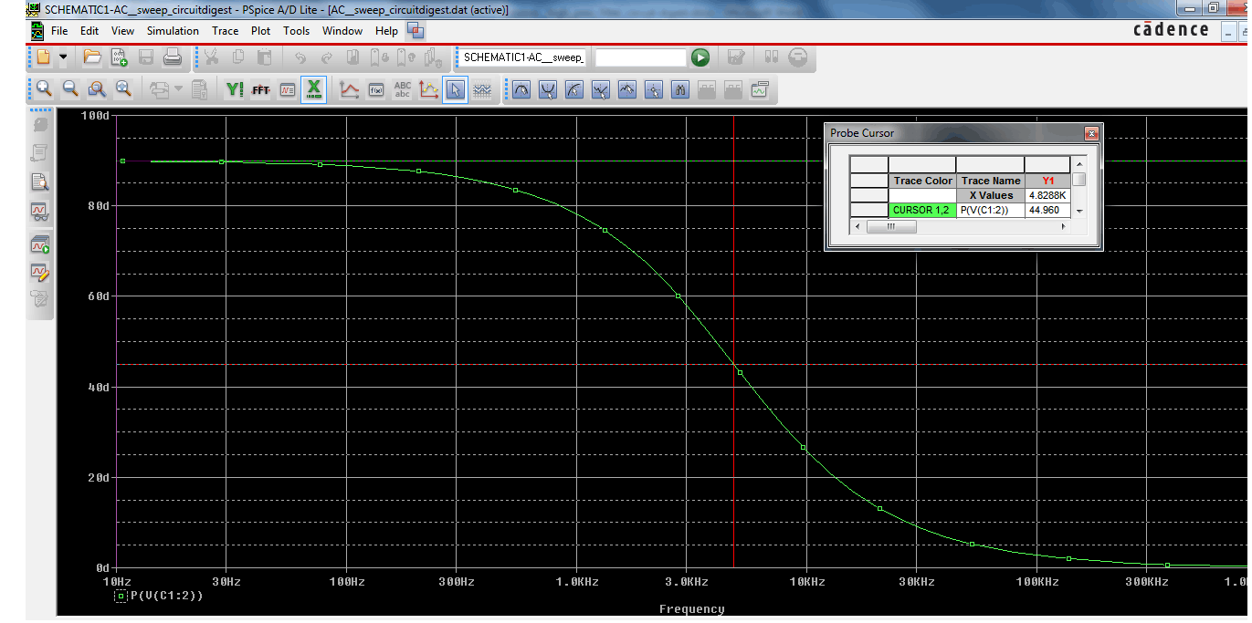 Finding phase shift value at cut-off frequency using curve
