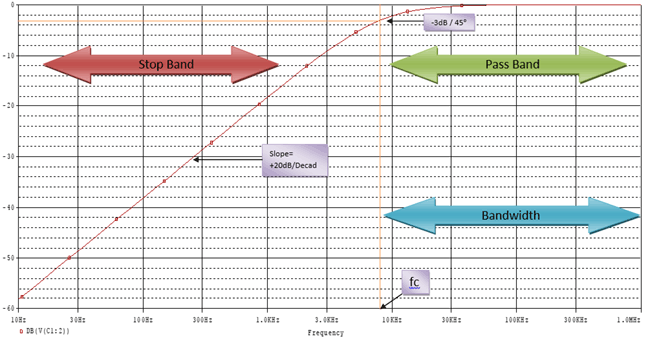 First order High pass filter circuit Frequency response curve