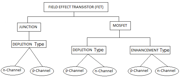 Flowchart for types of FET