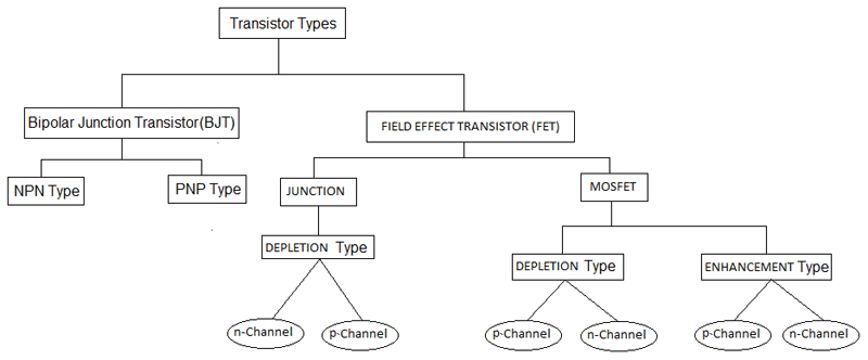 Flowchart of Different types of Transistor