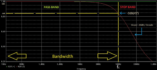 Frequency Response Curve of First Order Low Pass Filter Circuit