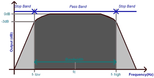 Frequency Response of Band Pass Filter