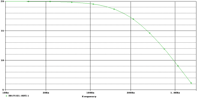 Frequency response curve for Active Low Pass Filter with 320Hz cutoff Frequency