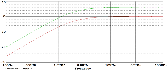 Frequency response curve of Active High Pass Filter Practical example