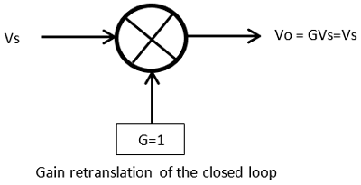 Gain retranslation of the closed loop