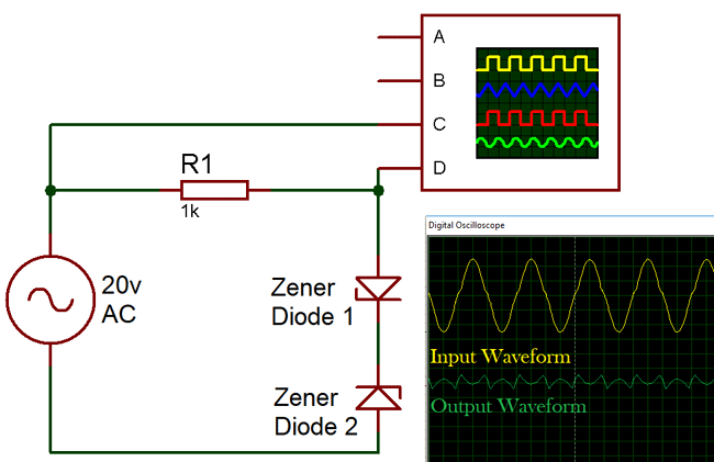 Generated Waveforms of Double Zener diode Clipper Circuit