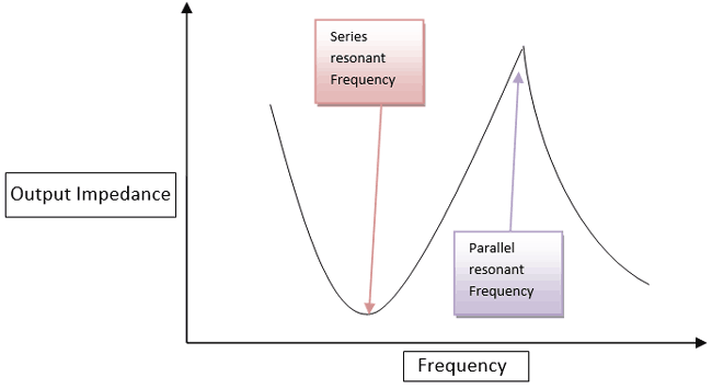 Graph in between Output impedance vs Frequency
