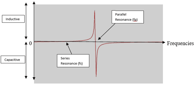 Graph in between Series and Parallel Resonant frequency