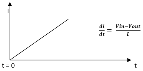 Graph showing Charging phase of the inductor